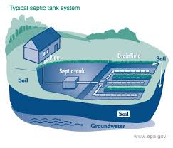 Septic System  - West Coast Environmental Services, Inc.