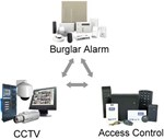 Integrated Security Solutions - Life Safety Solutions Integrators