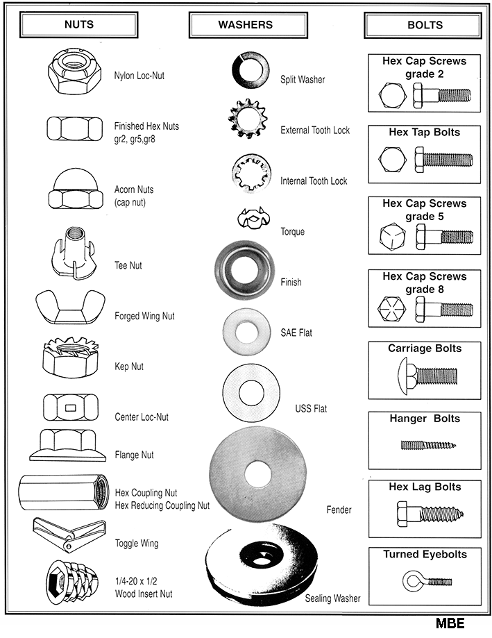 List of Nuts, Washers & Bolts - GLR Fasteners, Inc.