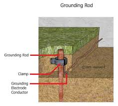 Ground Rod - Superior Grounding Systems, Inc.